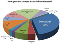 direct-mail-email-marketing